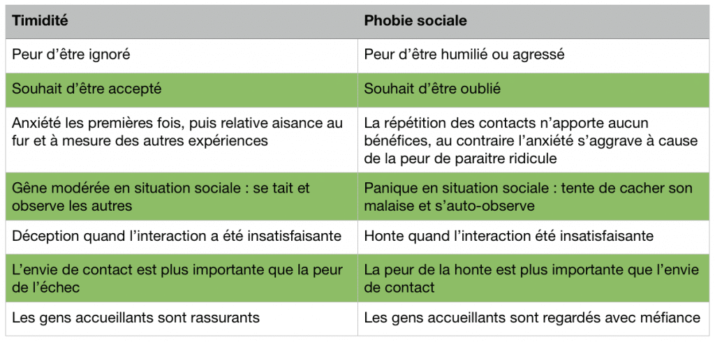 différence entre timidité et phobie sociale